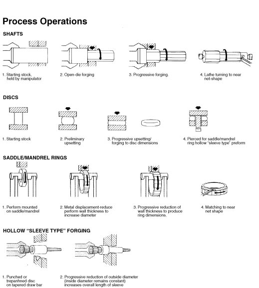 figure 1 3 the open die forging process